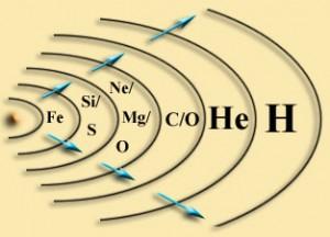 elements lourds