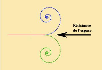 resistance-espace